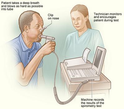Emphysema-Spirometry