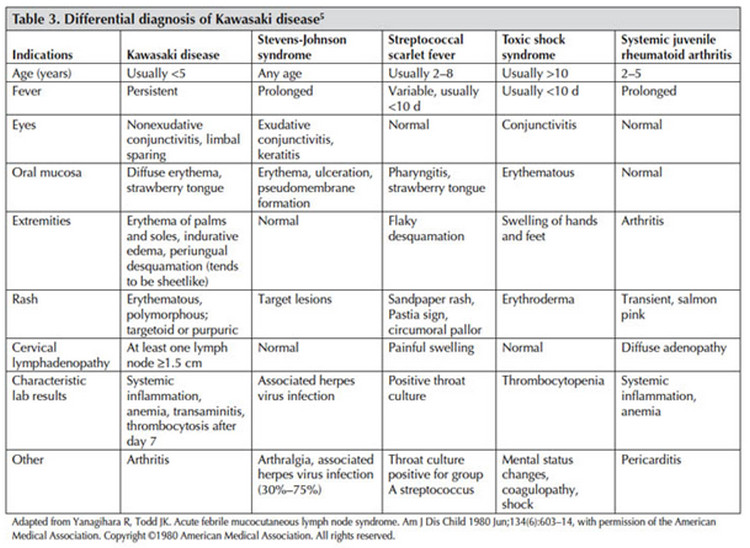 Kawasaki Disease differential diagnosis