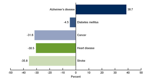 statistics of alzhiemers disease